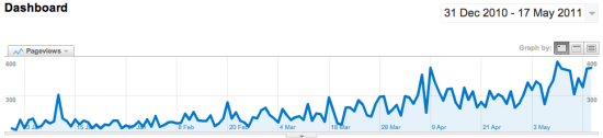 Stereoty.pe: growth in pageviews since launch