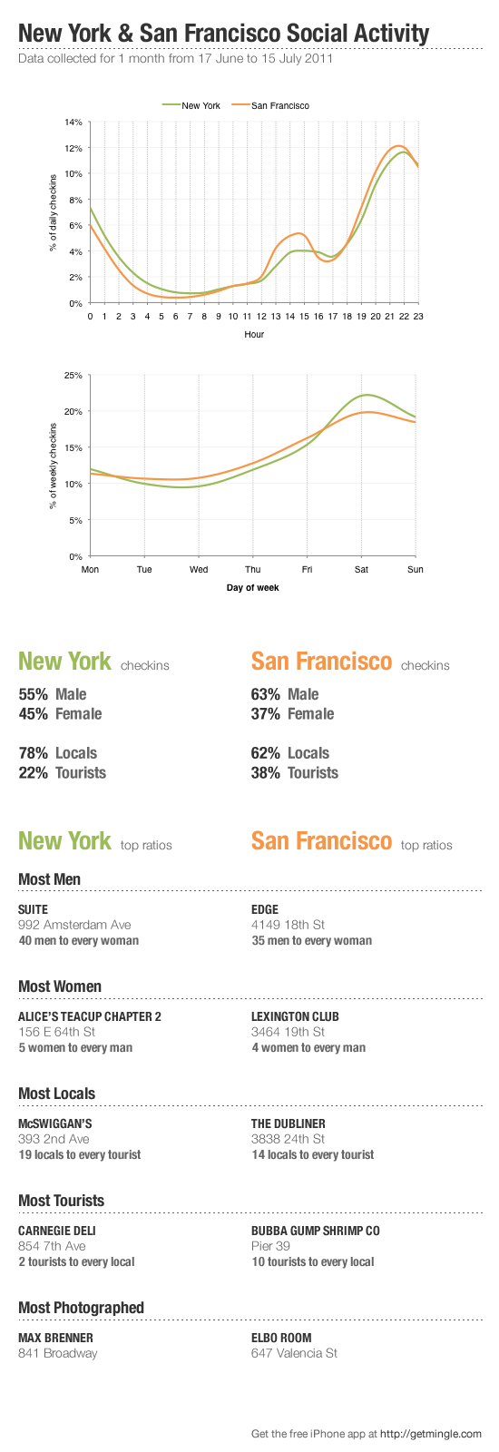 New York and San Francisco social activity data